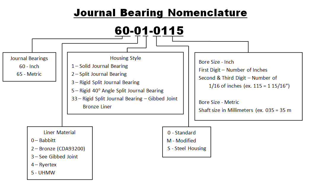 journal bearing nomenclature