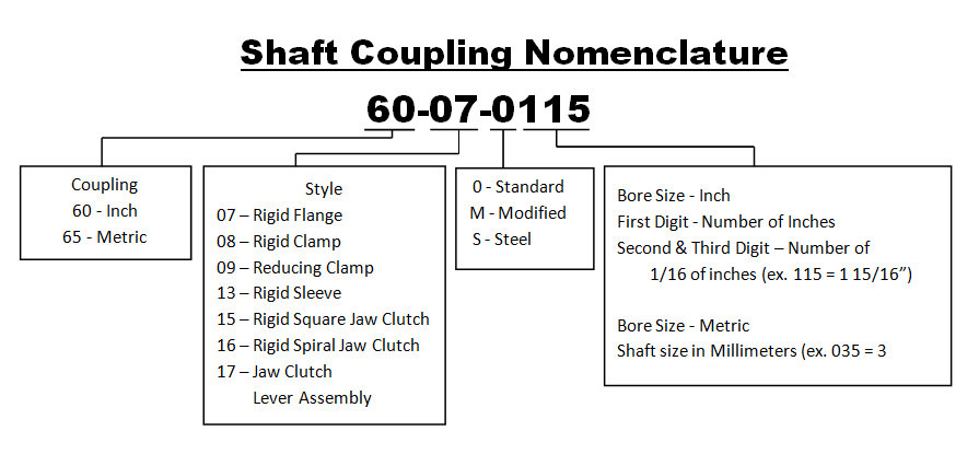 shaft coupling nomenclature
